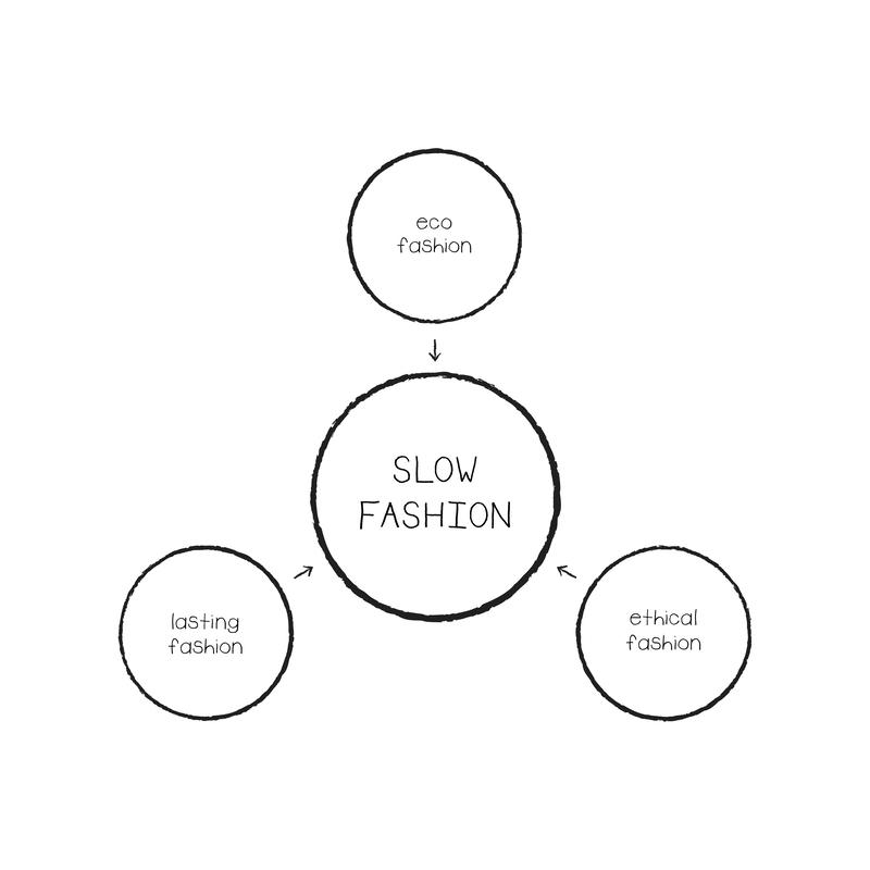 fast-en-slow-fashion